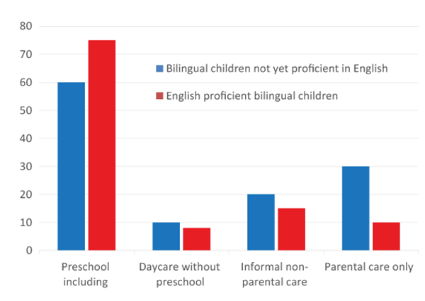 Figure 1 is a bar graph comparing bilingual children not yet proficient in English, and English proficient bilingual children.