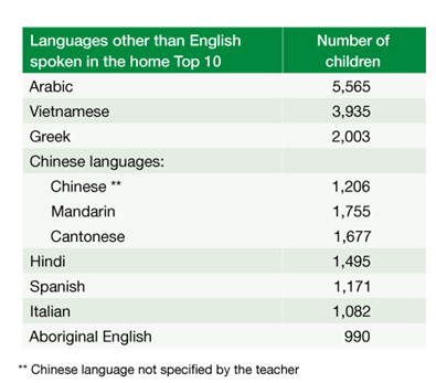 Table 1 shows main languages other than English spoken at home. The top language outside of English is Arabic with 5,565 children speaking the language.
