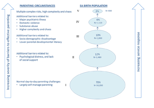 Figure 1 shows scale of parenting support needs, where increasing severity of barriers to effective parenting is matched by increasing service response
