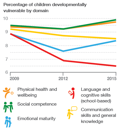 Percentage of developmentally vulnerable children by domain and by cycle