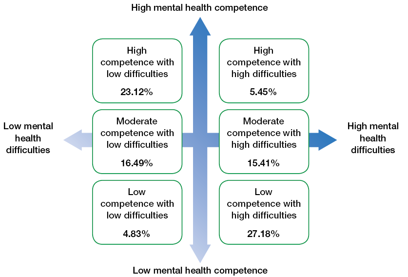 Diagram showing high mental health competence and low mental health competence.