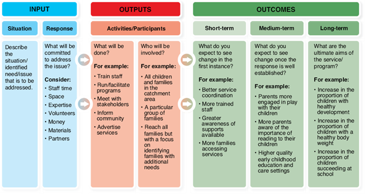 Programme Logic is used to document inputs (resources needed to address a situation), outputs (activities to be carried out and who will be involved), and short, medium and long-term outcomes (expected changes and long-term benefits)