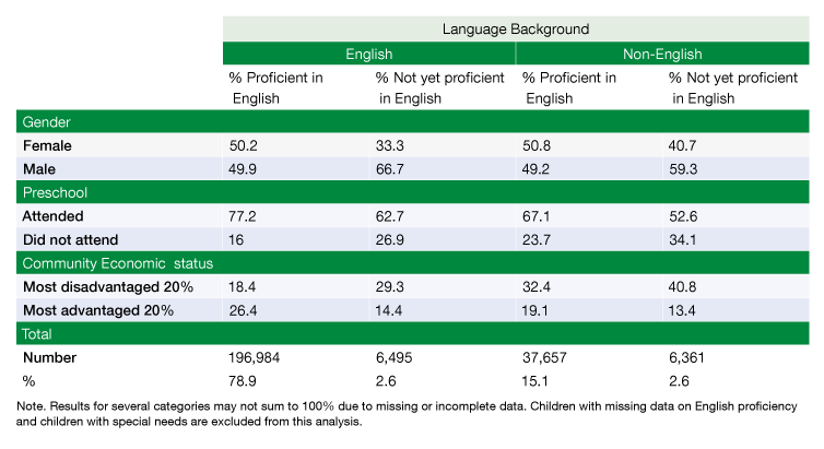 Table 2 shows English proficiency by language background, gender, pre-school attendance, and socio-economic status.